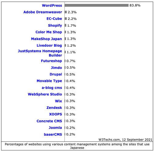 2021年9月現在、日本のWordPressのシェア率83.8%です。